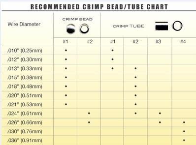 Рекомендуемые размеры кримпов в зависимости от проволоки бидалон