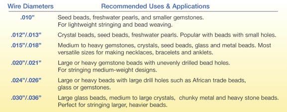 Таблица рекомендуемых компонентов и изделий в зависимости от диаметра проволоки бидалон